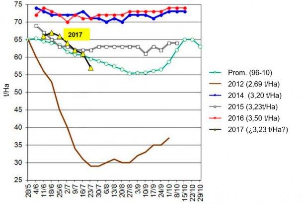 Gráfica 3. Evolución del rendimiento del cultivo de soja en los 5 últimos años en USA para las categorías bueno y excelente. Fuente USDA.