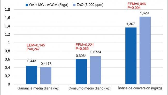 Figura 1. Efecto de la sustitución de ZnO (3.000ppm) por una mezcla de ácidos orgánicos y monoglicéridos de ácidos grasos de cadena media (OA+MG-AGCM, 8kg/t) en la fase starter en lechones (8 réplicas/tratamiento, 12 animales por réplica). El modelo incluyó el tratamiento, el tamaño de los lechones al inicio (P0,05). EEM=error estándar de la media.