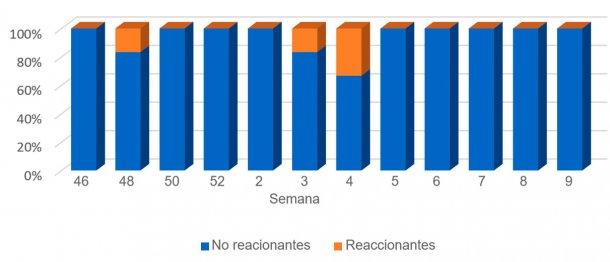 Gráfica 4. Evolución de resultados en lechones lactantes.