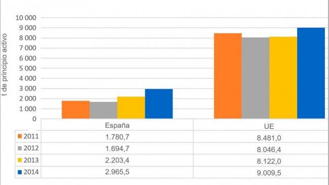 Gráfica 1. Evolución de las ventas totales de antimicrobianos en España respecto a los países analizados en el informe ESVAC.
