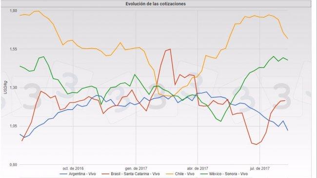 Gráfica 1. Cotizaciones del cerdo durante el primer semestre de 2017 en Brasil, México, Argentina y Chile.