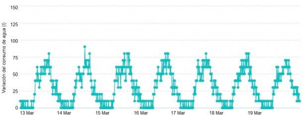 Figure 3. Variación diaria del consumo de agua – 7 días, 15 minutos.