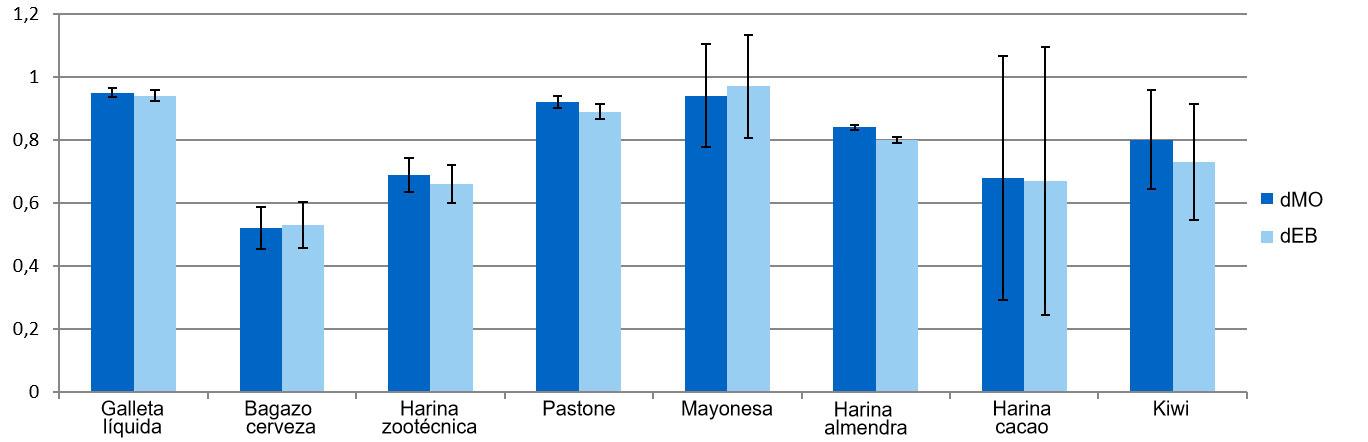 Grafico 1. Representacion de los coeficientes de digestibilidad de la materia organica (dMO) y energia (dEB) de los subproductos.