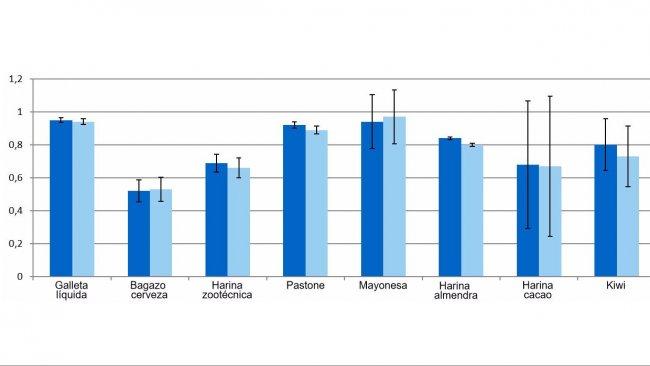 Gráfico 1. Representación de los coeficientes de digestibilidad de la materia orgánica (dMO) y energía (dEB) de los subproductos.