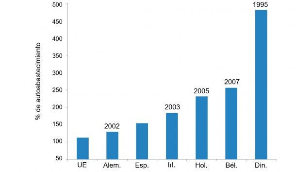 Figura 1. Principales países exportadores de porcino en la UE. Porcentaje de autoabastecimiento y año en que iniciaron programas de control en granja frente a la salmonelosis porcina.  Fuente: elaborado a partir de datos del Agriculture and Horticulture Development Board, 2016.