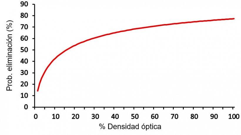 Figura 2. Probabilidad estimada de eliminación de Salmonella en el matadero en función del resultado de ELISA de un cerdo sangrado en el día 90 del período de engorde (Mainar-Jaime et al., 2017).