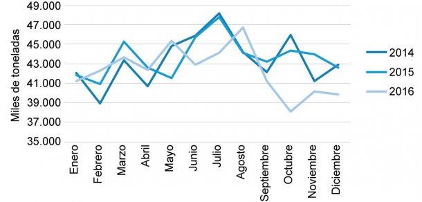 Gráfica 1. Comportamiento de las exportaciones de carne de cerdo chilena en los años 2014, 2015 y 2016Fuente: Oficina de Políticas Agropecuarias. ODEPA. Chile