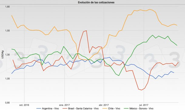 Gráfica 2. Cotizaciones del cerdo en Brasil, México, Argentina y Chile. Fuente: Tablero de cotizaciones del cerdo en www.3tres3.com