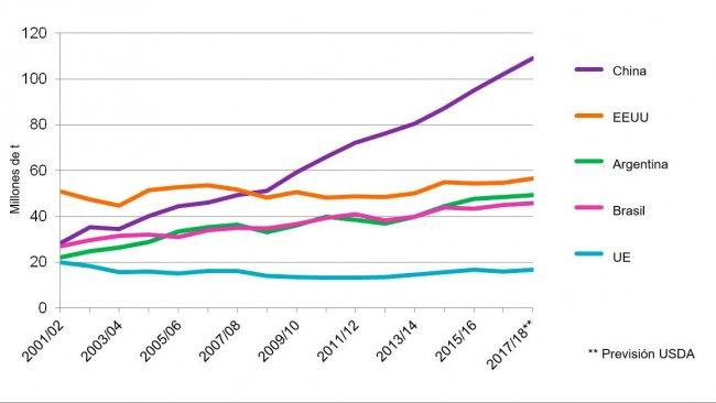 Gráfica 2. Evolución de consumo de soja de los 5 países consumidores (que representan el 81% del consumo mundial de soja). Fuente: USDA