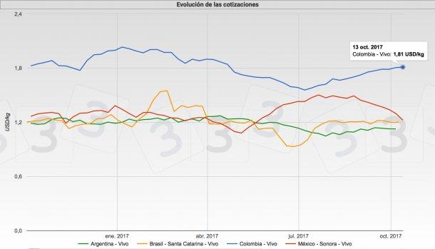 Gráfica 1. Cotizaciones del cerdo en Brasil, México, Argentina y Chile. Fuente: Tablero de cotizaciones del cerdo en www.3tres3.com