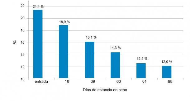 Figura 1. Evolución de la variabilidad del peso, medida como el coeficiente de variación, con la edad.