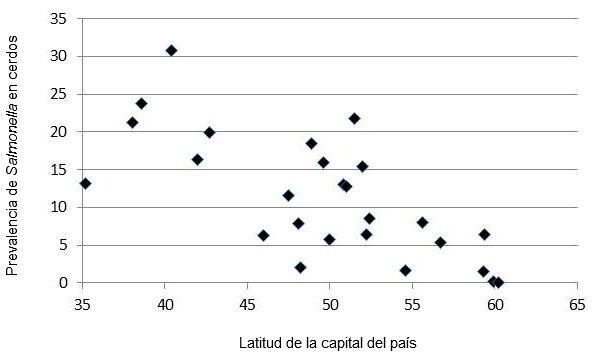 Figura 1: Relación entre la latitud de la capital y la prevalencia de Salmonella en los linfonodos mesentéricos de cerdos sacrificados en la UE (EFSA, 2006)