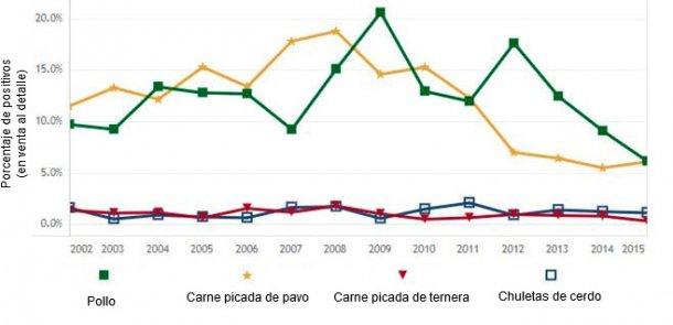 Figura 2: Prevalencia de Salmonella en cortes en los EEUU (adaptado de FDA, 2016)