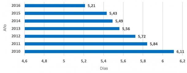 Gráfica 4.- Evolución Días No Productivos por año (2010 – 2016). Sin período recría-pubertad, ni el último movimiento-baja. En los seis años analizados, se ha reducido 0,91 días.
