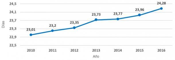 Gráfica 5.- Evolución duración de la lactación (periodo 2010 – 2016). Los días medios se han incrementado durante este intervalo de tiempo en 1,27 días, y a un ritmo de 0,21 días por año.