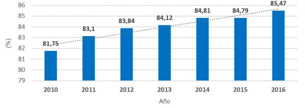 Gráfica 2.- Evolución porcentaje de Tasa de Partos (periodo 2010 – 2016). El incremento ha sido de 0,62 puntos por año.