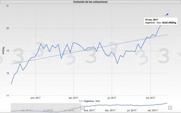 Figura 1. Evolución de las cotizaciones en Argentina.