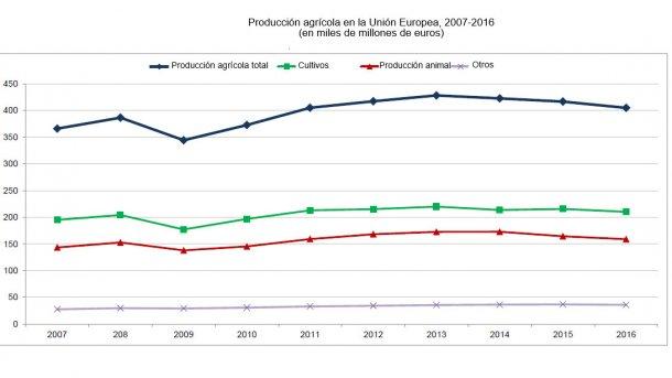 Producción agrícola en la Unión Europea, 2007-2016