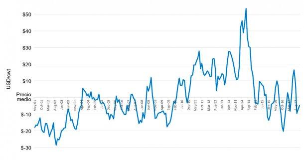 Desviaciones del precio medio de la canal porcina (Media = noviembre 2001 hasta la actualidad) Fuente: USDA Market News Service, National Daily Direct Prior Day Purchased Swine