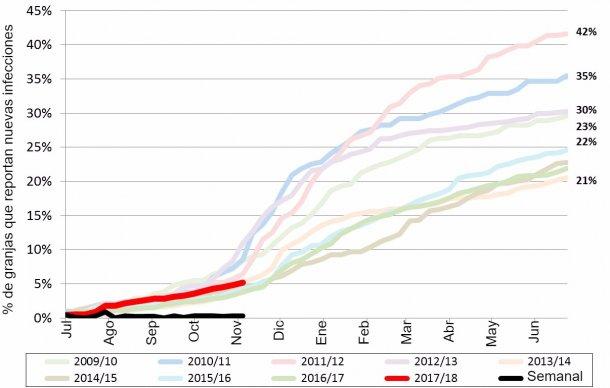 Figura 1. Incidencia acumulada dePRRS en los últimos 9 años. Línea roja - incidencia acumulada del año actual.