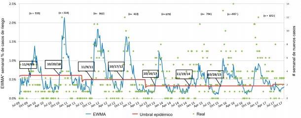 Figura 3. Número de casos de PRRS por semana (puntos verdes) y curva suavizada de incidencia (línea azul). Las fechas en los recuadros indican cuándo la curva de incidencia cruza el umbral epidémico (línea roja). El número de granjas participantes se resume cada temporada en la parte superior de la tabla.