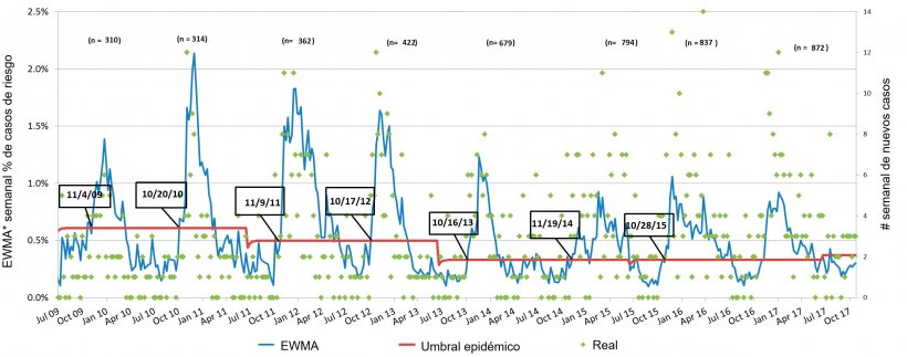 Figura 3. Número de casos de PRRS por semana (puntos verdes) y curva suavizada de incidencia (línea azul). Las fechas en los recuadros indican cuándo la curva de incidencia cruza el umbral epidémico (línea roja). El número de granjas participantes se resume cada temporada en la parte superior de la tabla. *EWMA: Media móvil con ponderación exponencial