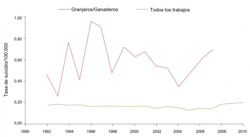 Tasa de suicidios según ocupación/100.000 para ganaderos/granjeros y todas las ocupaciones, 1992-2010. Fuente: Ringgenberg, W., Peek-Asa, C. Donham, K., Ramirez, M. Trends and Conditions of Occupational Suicide and Homicide in Farmers and Agriculture Workers, 1992, 20110. The J. or Rural Health, 0(2017) 1-8 National Rural Health Assn. (Nota: Los datos de 2008 y 2010 no están disponibles o no cumlen los criterios de publicación de BLS. Los datos fueron calculados por el autor con un acceso restringido a microdatos de LS CROI).