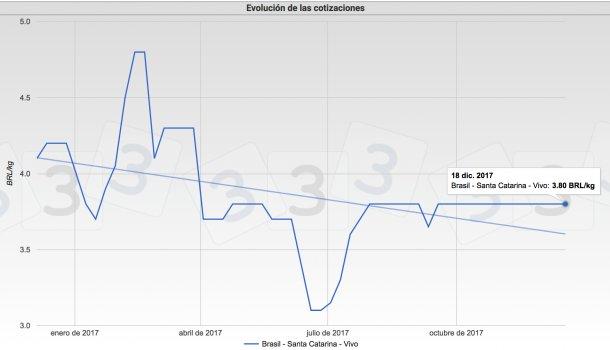 Gráfica 3. Cotizaciones del cerdo en el mercado de Santa Catarina. Brasil.