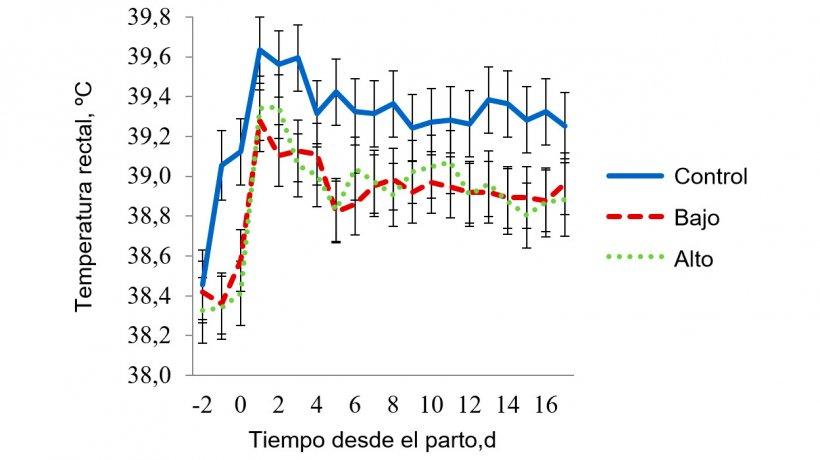 Figura 6 - Temperaturas rectales en la sala de estrés térmico moderado. La temperatura en esta sala se mantuvo a 32 ºC de 08:00-16:00 h y a 27 ºC durante el resto del día. La temperatura rectal de la cerda se vio afectada (P < 0,038) por la Hora del día, Día de lactación, Tratamiento × Temperatura de la sala, Tratamiento × Hora, Día de lactación × Temperatura de la sala y por la intreacción a 3 bandas del Tratamiento × Temperatura de la sala × Hora del día.