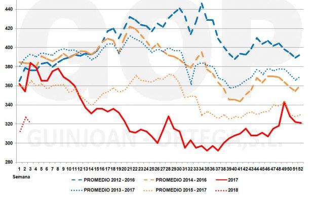 Figura 2. Estacionalidad precios soja FOT TGN (€/t)