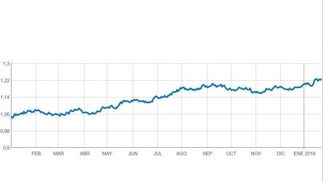 Figura 1. Evolución €/$ desde enero de 2017 hasta la actualidad.