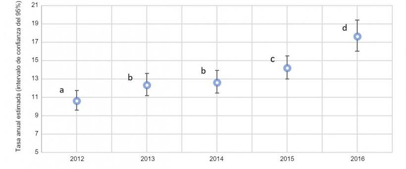 Fig. 2. Gráfica anual de la proporción de cerdas con prolapsos por las estimaciones totales de cerdas muertasen 2012 y 2016 (intervalo de confianza del 95%). Las tasas estimadas con superíndices similares (a-d) no son estadísticamente diferentes.