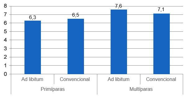 Gráfica 7. Peso de los lechones al destete según el régimen de alimentación de las cerdas (a voluntad o convencional) (Langendijk, 2012).