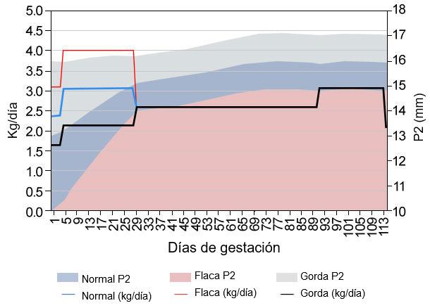 Gráfica1. Simulación curva de alimentación durante la gestación. Fuente: Simulador Optifeed Model.