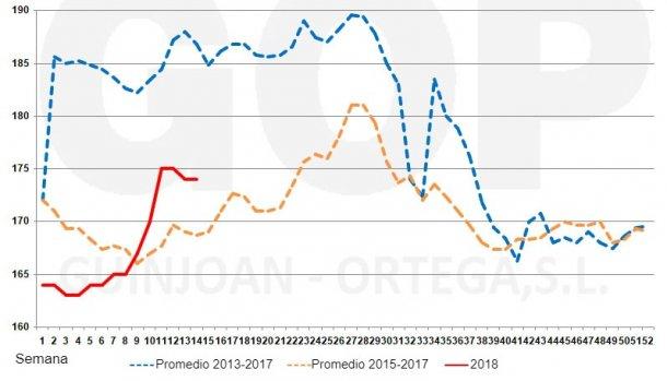 Gráfico 1. Estacionalidad precios maíz FOT, €/tm (origen almacén puerto Tarragona).