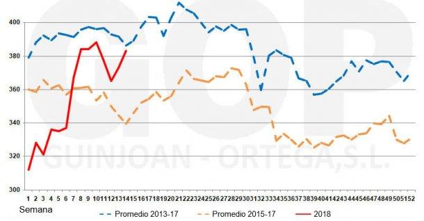 Gráfico 4. Estacionalidad precios soja FOT €/t(origen almacén puerto Tarragona)