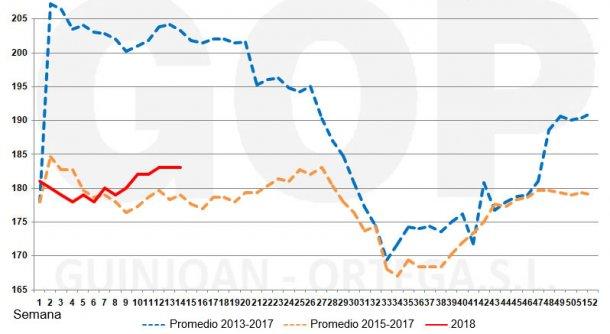 Gráfico 2. Estacionalidad precios trigo FOT, €/t(origen almacén puerto Tarragona).