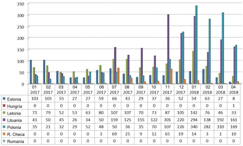 Evolución mensual de los focos de PPA en jabalí en 2017 y 2018 (hasta 25 abril 2018)