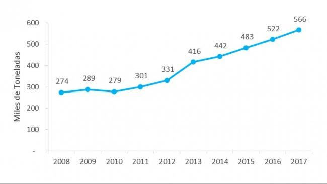 Gráfica 2. Evolución de la producción de carne de cerdo en los últimos 10 años en Argentina (miles de toneladas). Fuente: Anuario 2017. Ministerio de Agroindustria de Argentina.