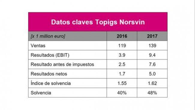Datos Topigs