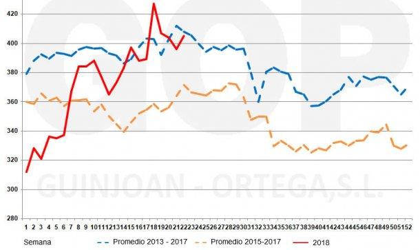 Gráfico 4. Estacionalidad precios soja FOT, €/t (origen almacén puerto Tarragona). Fuente: lonja de cereales Barcelona