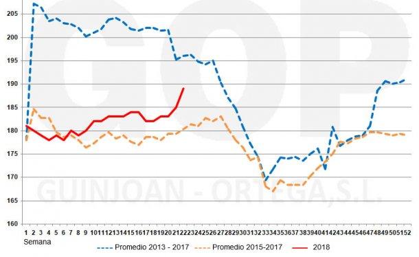 Gráfico 2. Estacionalidad precios trigo FOT, €/t (origen almacén puerto Tarragona). Fuente: lonja de cereales Barcelona