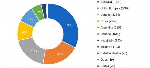 Los diez principales países exportadores en la campaña 2016/2017. Volumen de exportación entre paréntesis en miles de toneladas. Fuente: FAS-USDA