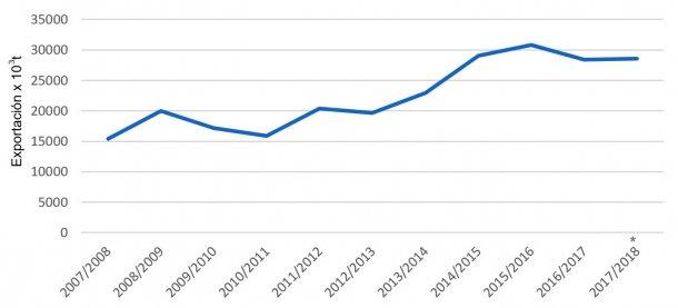 Evolución de las exportaciones de cebada por campañas. Fuente: FAS-USDA *Datos provisionales