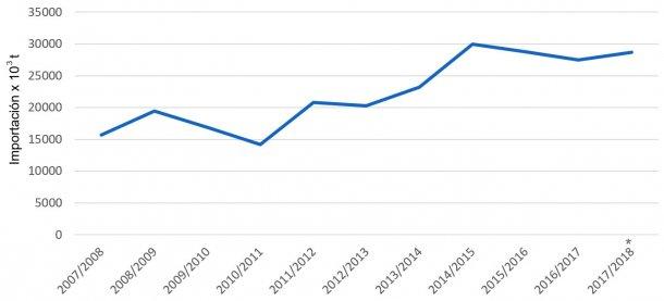 Evolución de las importaciones de cebada por campañas. Fuente: FAS-USDA *Datos provisionales