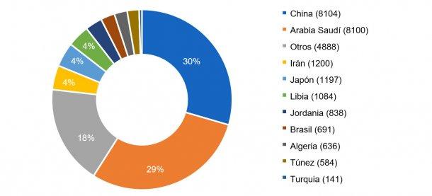 Los diez principales países importadores en la campaña 2016/2017. Volumen de importación entre paréntesis en miles de toneladas. Fuente: FAS-USDA