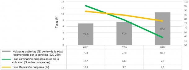 Gráfico 2. Indicadores de manejo de nulíparas (2015, 2016 y 2017)