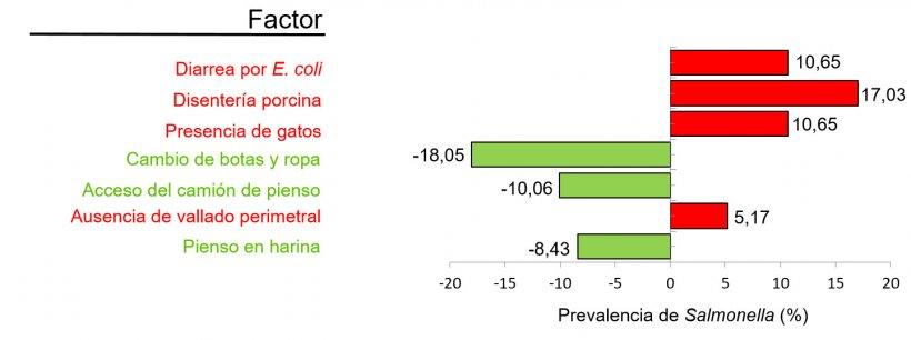 Figura 2. Factores asociados con la prevalencia de Salmonella por el estudio de factores de riesgo. En verde factores protectores y en rojo factores que aumentan el riesgo de aumentar la seroprevalencia (Adaptado de Argüello et al. 2018).