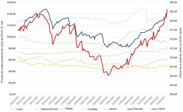 Figura 1. Precios medios de cinco días de cortes primarios y canales en Estados Unidos desde el 1 de enero de 2018.