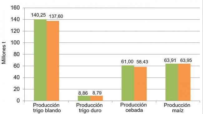 Gráfico 1. Evolución de la previsión de la cosecha de cereales en la UE de mayo a junio.
